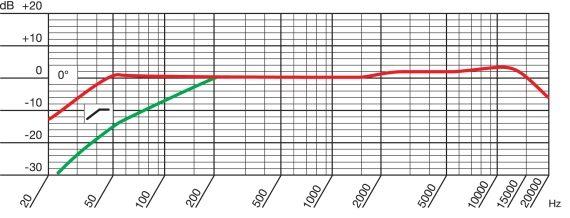 AKG P420 - Microfono a Condensatore a Diaframma Largo - diagramma polare cardioide