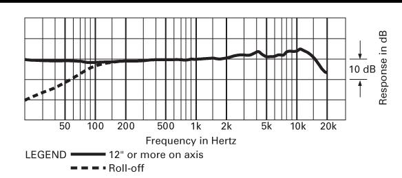 Audio Technica - AT2050 - Microfono a Condensatore a Diaframma Largo - diagramma polare cardioide