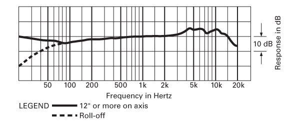 Audio Technica - AT2050 - Microfono a Condensatore a Diaframma Largo - diagramma polare figura a 8