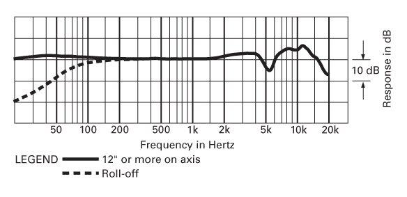 Audio Technica - AT2050 - Microfono a Condensatore a Diaframma Largo - diagramma polare omnidirezionale