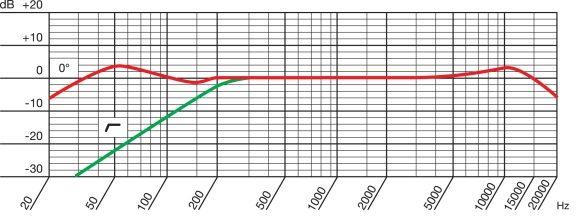 AKG P220 - Microfono a Condensatore a Diaframma Largo - diagramma polare