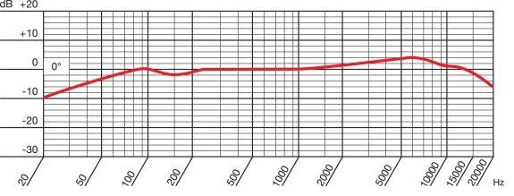 AKG P420 - Microfono a Condensatore a Diaframma Largo - diagramma polare figura a 8