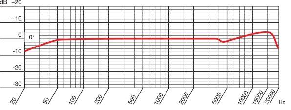 AKG P420 - Microfono a Condensatore a Diaframma Largo - diagramma polare omnidirezionale