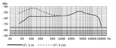 Sennheiser E 609 Silver - risposta in frequenza