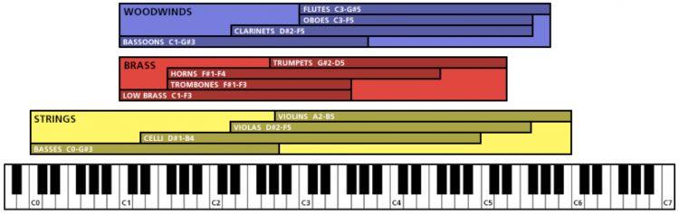 Palette Symphonic Sketchpad - divisione strumenti