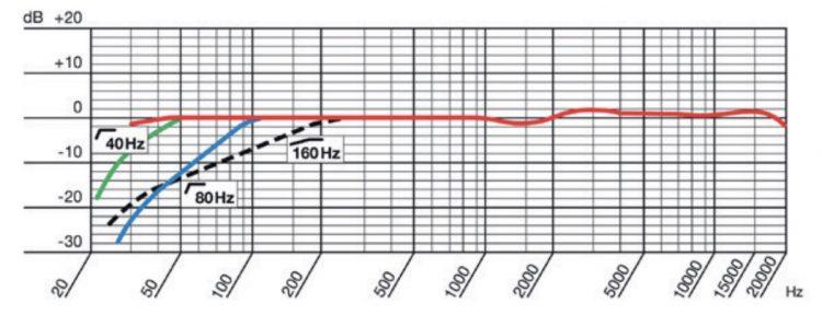 AKG C414 XLS - Risposta in Frequenza in Iper Cardioide