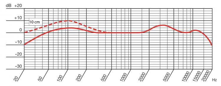 AKG-D112-MK2-Risposta-in-Frequenza