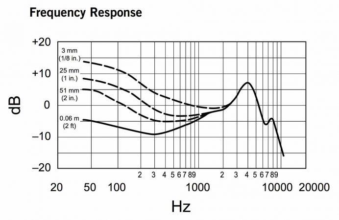 Shure-Beta52-Risposta-in-Frequenza-Effetto-di-Prossimità