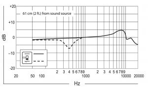 Shure-Beta-91A-risposta-in-frequenza