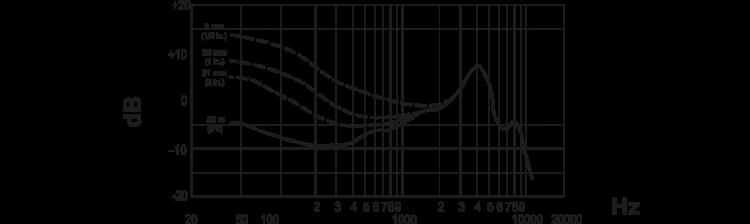Shure-Beta52A-risposta-in-frequenza