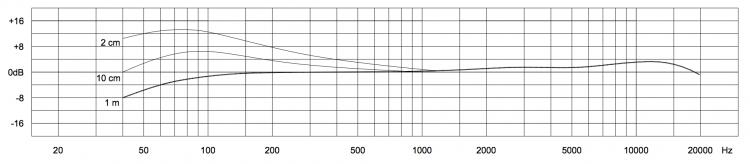 Beyerdynamic M 201 TG - risposta in frequenza