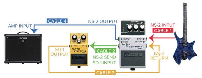 Noise Gate e Distorsore Chitarra