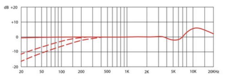 SE Electronics SE 2300 - Risposta in frequenza - omni